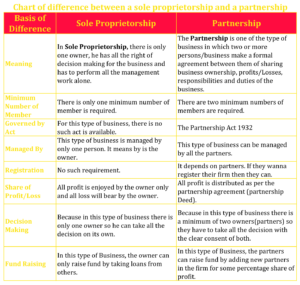 Chart of difference between a sole proprietorship and a partnership 300x285 - Difference between a sole proprietorship and a partnership