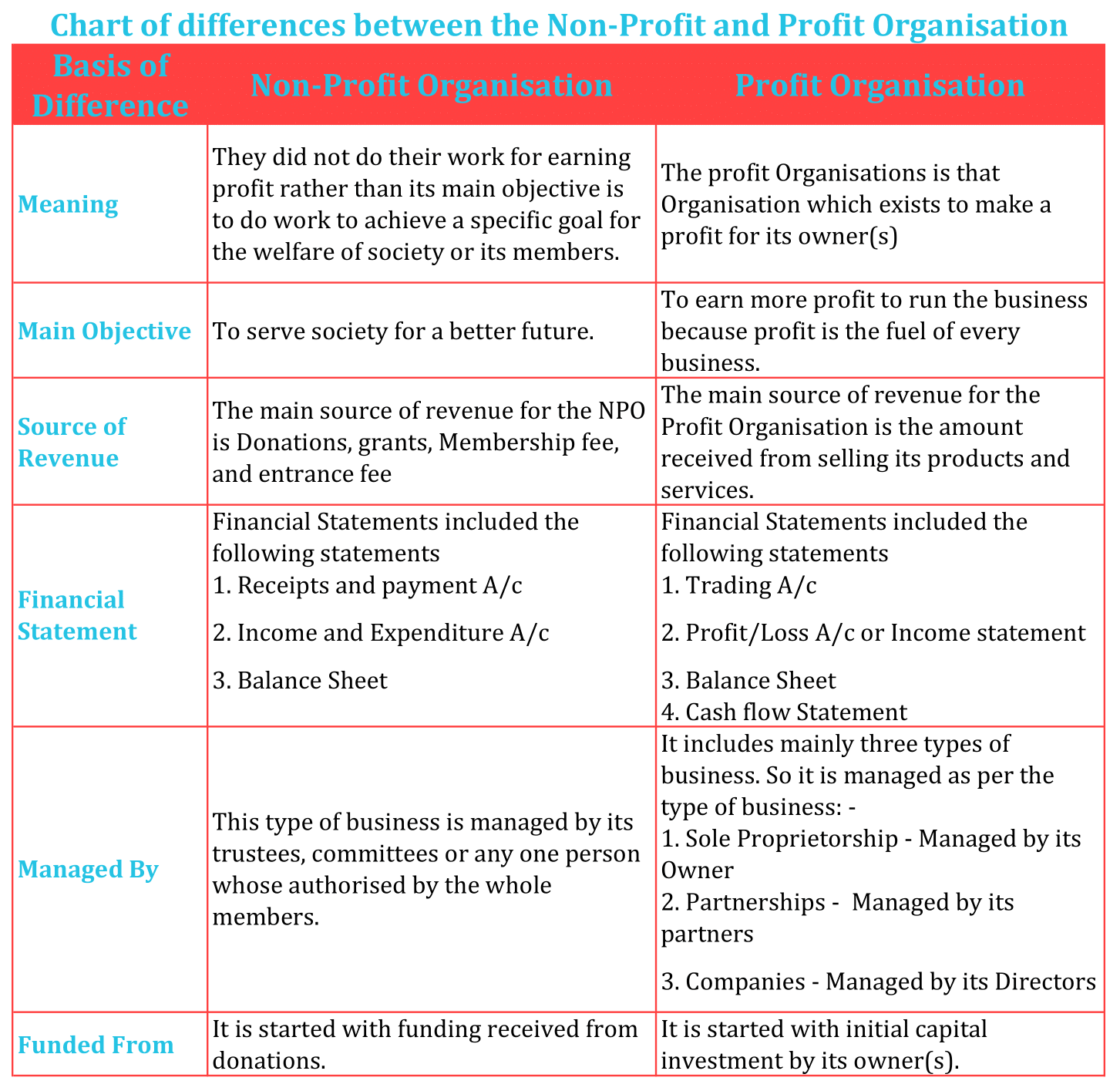 Chart of differences between Non Profit and Profit Organisation min - Difference between Non-profit and profit Organisation