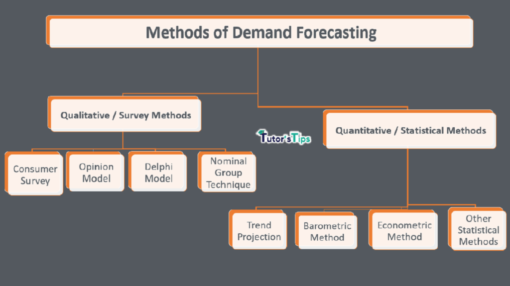 METHODS min 1 1024x575 - What are the Methods of Demand Forecasting