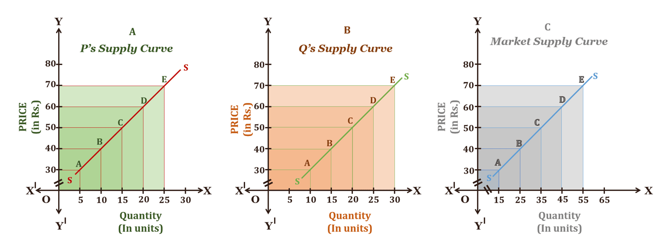 Market Supply curve. png min - Theory of Supply and its graphical representation