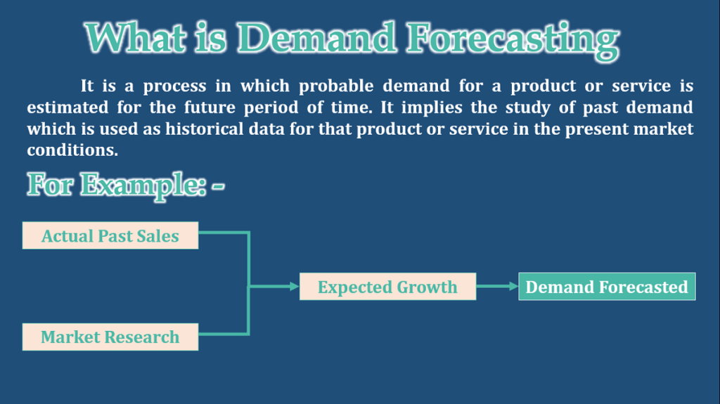 What is Demand Forecasting - Meaning and Definition-min