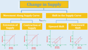 change in supply min 360x205 - Business Economics