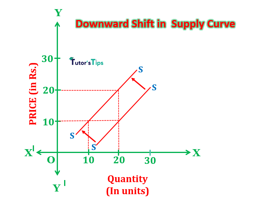 downward shift min 1 - Movement Along Supply Curve and Shift in Supply Curve
