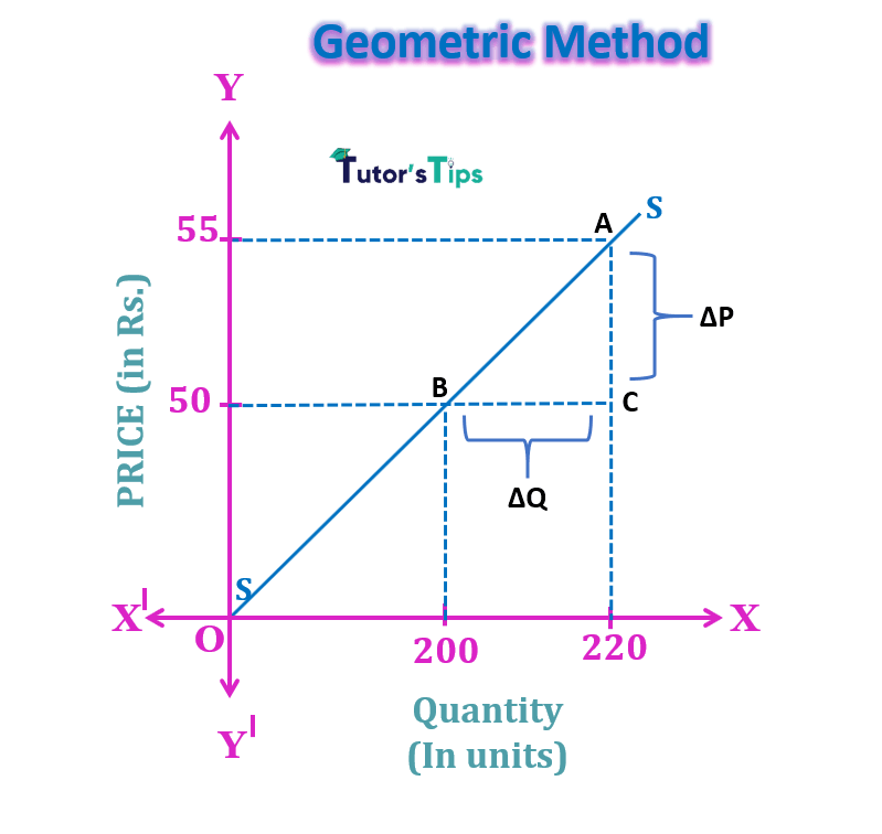 geometric method min 1 - The elasticity of Supply- Meaning, Types and Methods