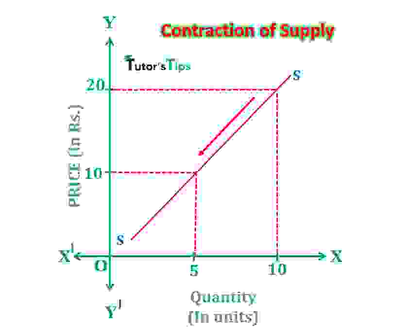 contraction of supply min - Movement Along Supply Curve and Shift in Supply Curve