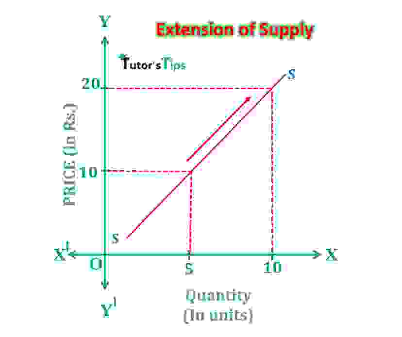 extension of supply min - Movement Along Supply Curve and Shift in Supply Curve