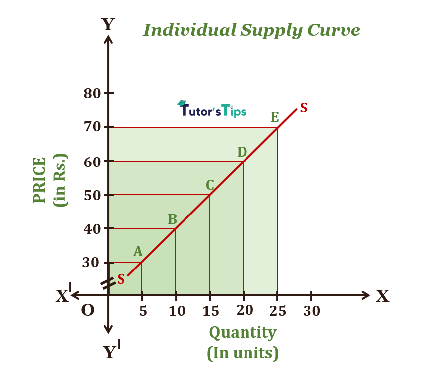 individual supply curve - Theory of Supply and its graphical representation