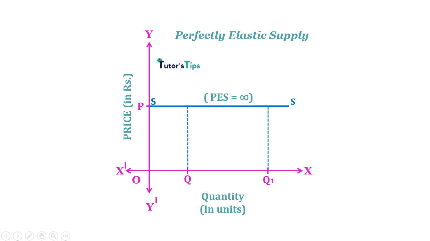 perfect elastic supply min - The elasticity of Supply- Meaning, Types and Methods