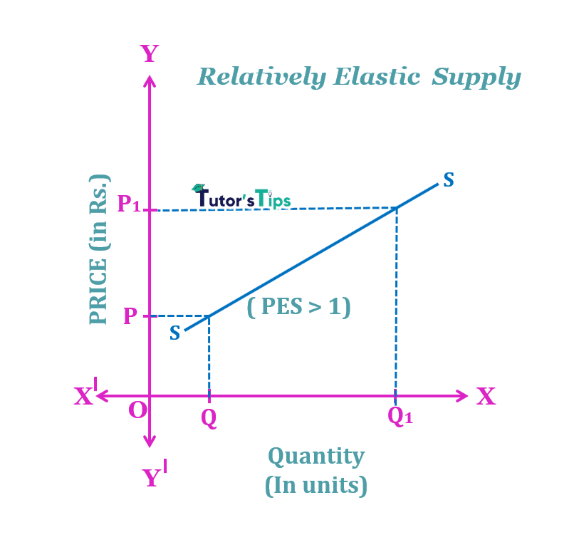 relative elastic supply min - The elasticity of Supply- Meaning, Types and Methods