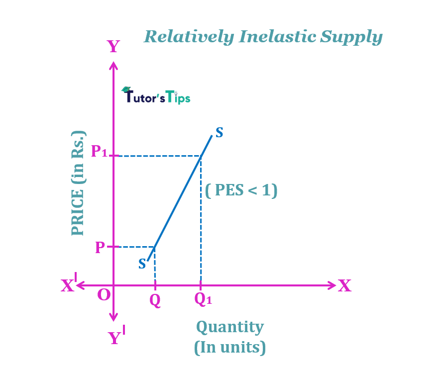 relative inelastic supply min - The elasticity of Supply- Meaning, Types and Methods