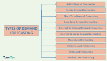 types of demand forecasting min 360x206 - Business Economics