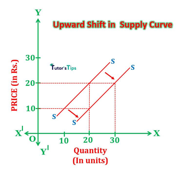 upward shift min - Movement Along Supply Curve and Shift in Supply Curve