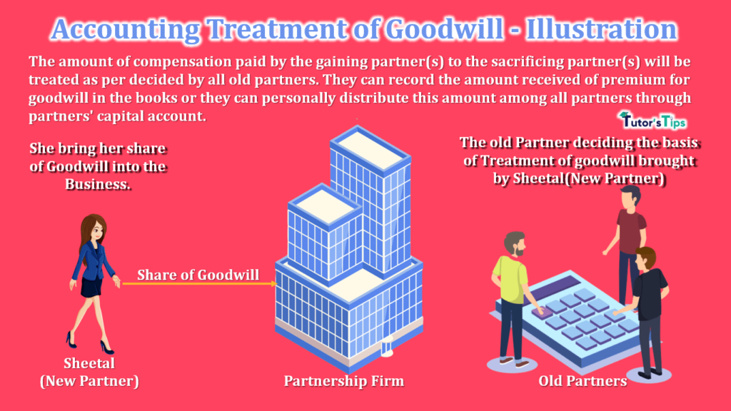 Accounting Treatment of Goodwill