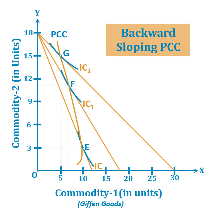 Backward Sloping PCC 1 - Price Consumption Curve - Meaning and Explanation