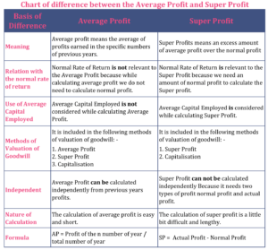 Chart of difference between Average Profit and Super Profit 300x279 - Difference Between Average Profit and Super Profit