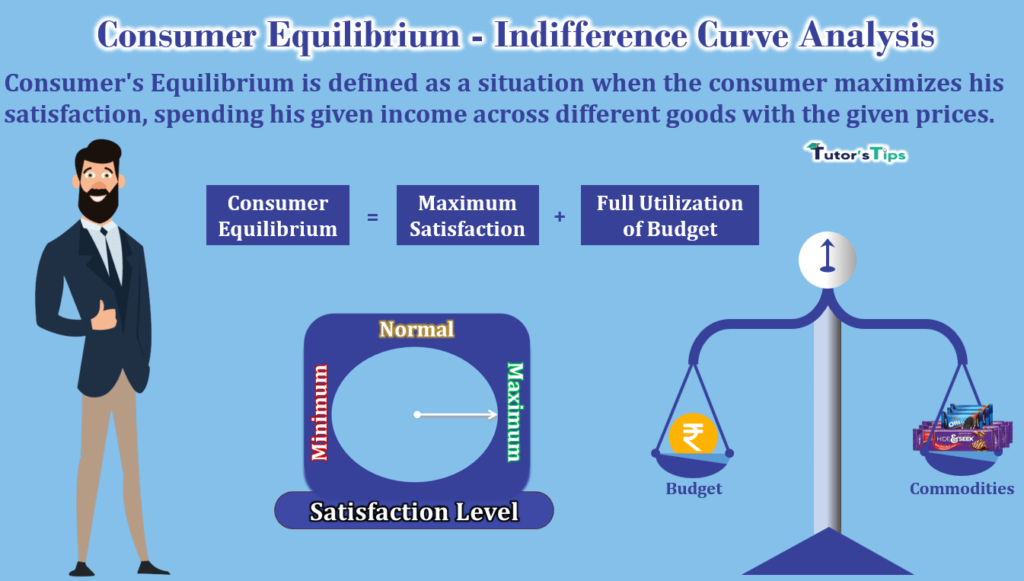 Consumer Equilibrium- Indifference Curve Analysis