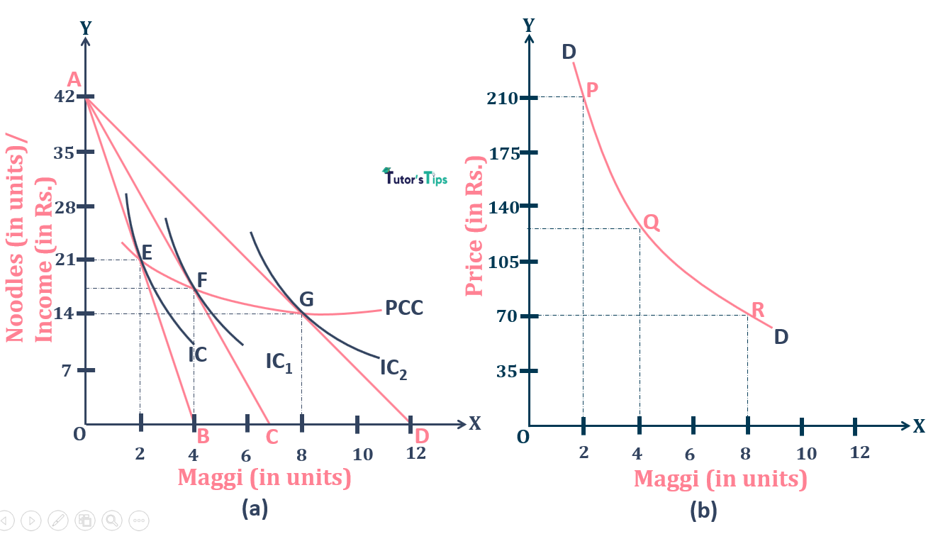 Derivation of Demand curve from PCC Normal Goods 1 - Derivation of Demand Curve from  Price Consumption Curve