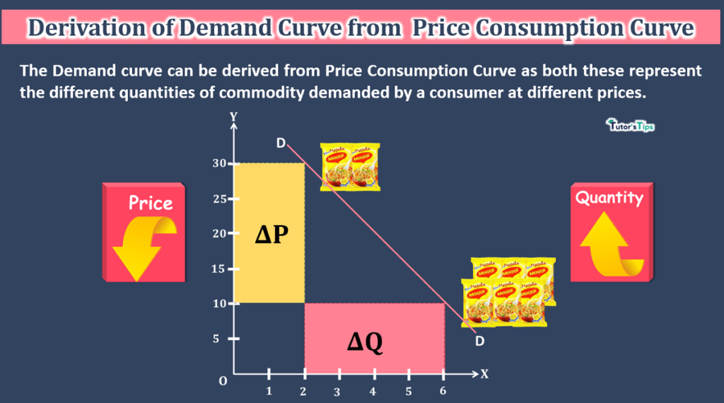 Derivation of Demand curve from PCC