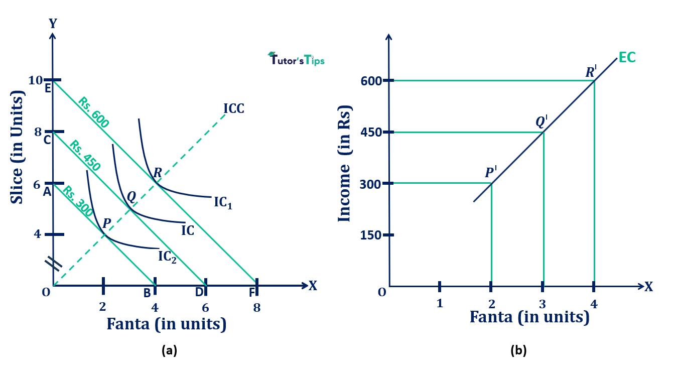 Derivation of Engel Curve from ICC - Engel Curve - Meaning and Explanation