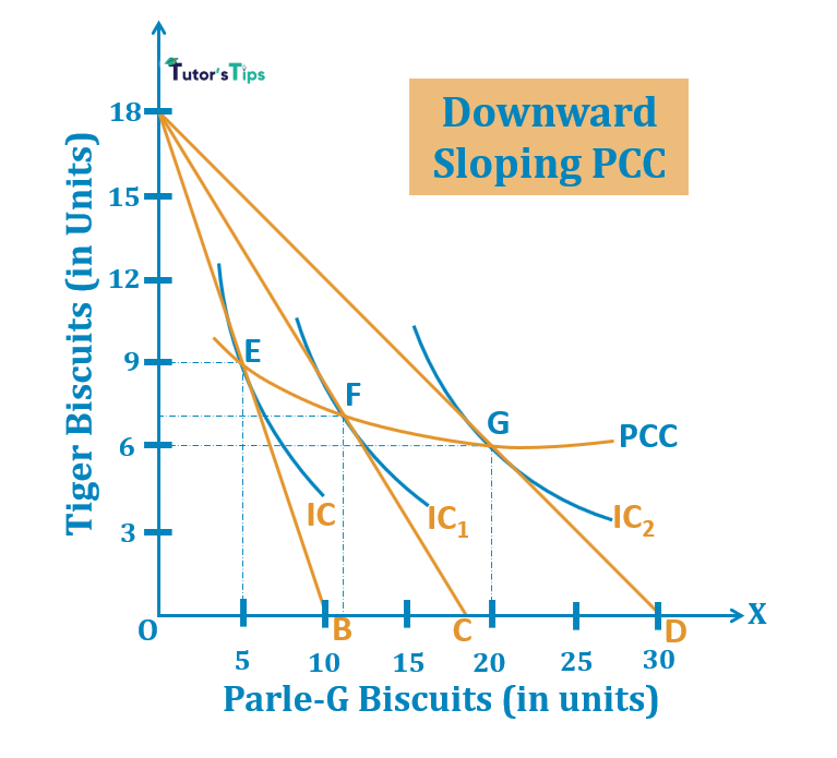 Downward Sloping PCC 1 - Price Consumption Curve - Meaning and Explanation