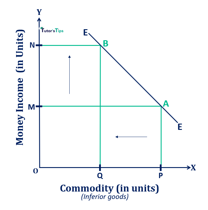 Engel Curve in case of inferior goods - Engel Curve - Meaning and Explanation