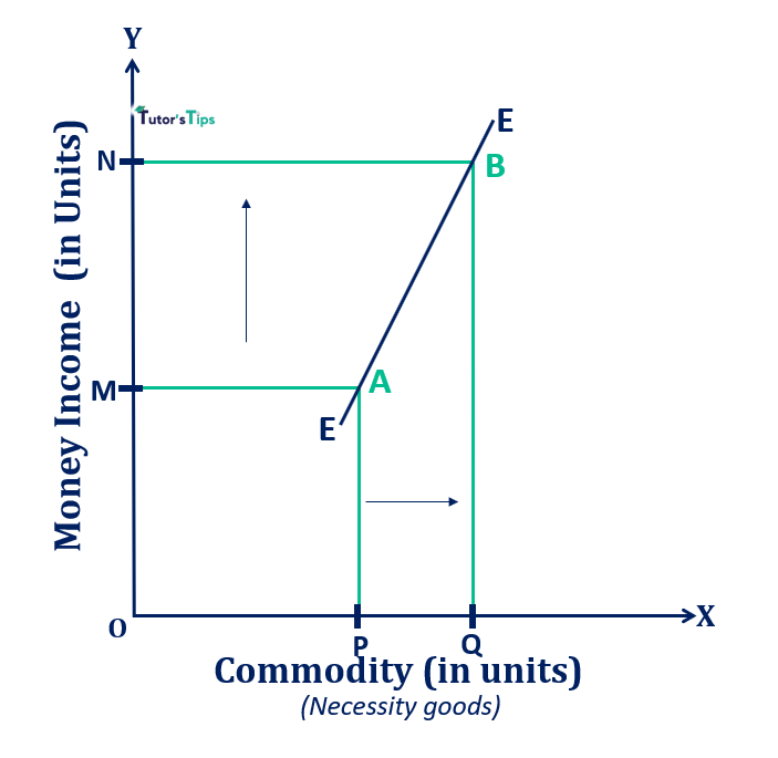 Engel Curve in case of necessity goods - Engel Curve - Meaning and Explanation