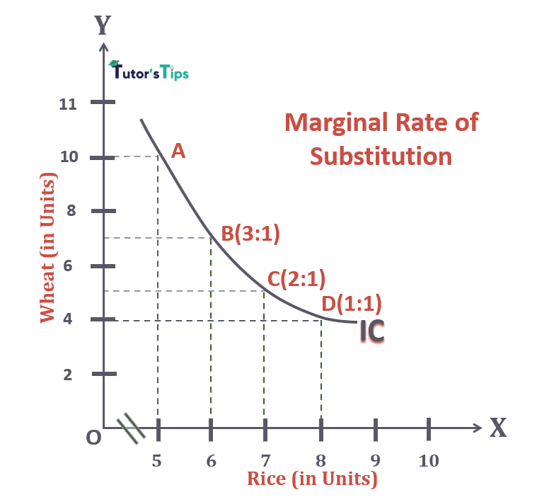 Graphical Representation of Marginal Rate of Substitution - Law of Diminishing Marginal Rate of Substitution
