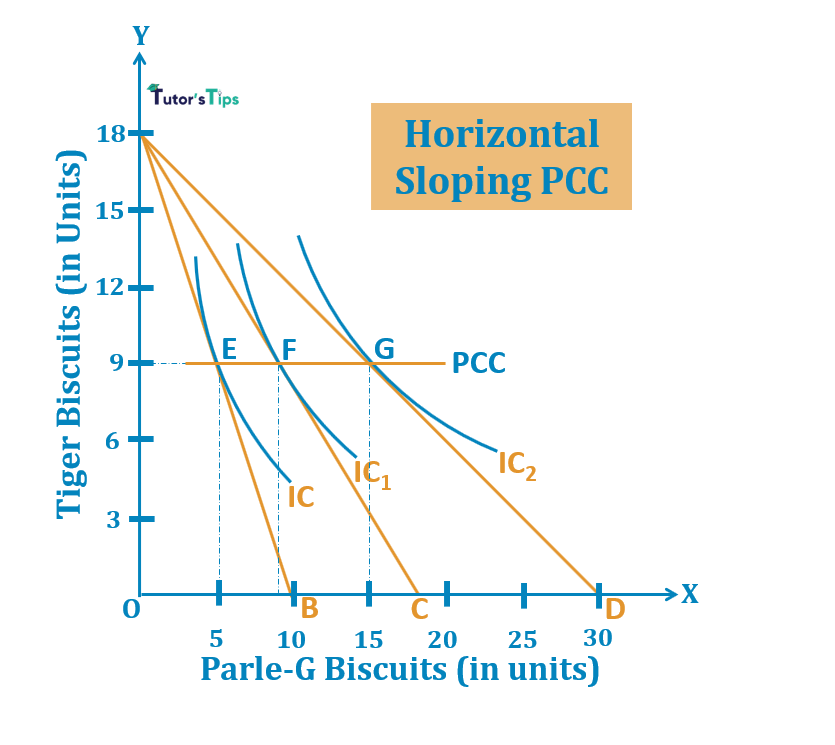 Horizontal Sloping PCC 1 - Price Consumption Curve - Meaning and Explanation