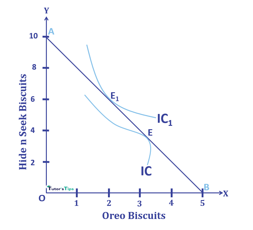 Indifference curve convex to origin - Consumer's Equilibrium - Indifference Curve Analysis