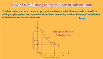 Law of diminishing marginal rate of substitution min 360x206 - Business Economics