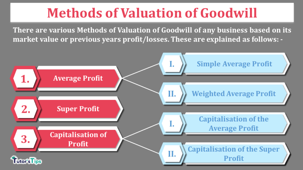 Methods of Valuation of Goodwill