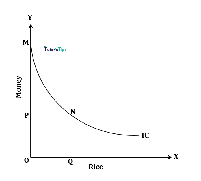 One commodity indifference curve - Indifference Curve - Meaning and Properties