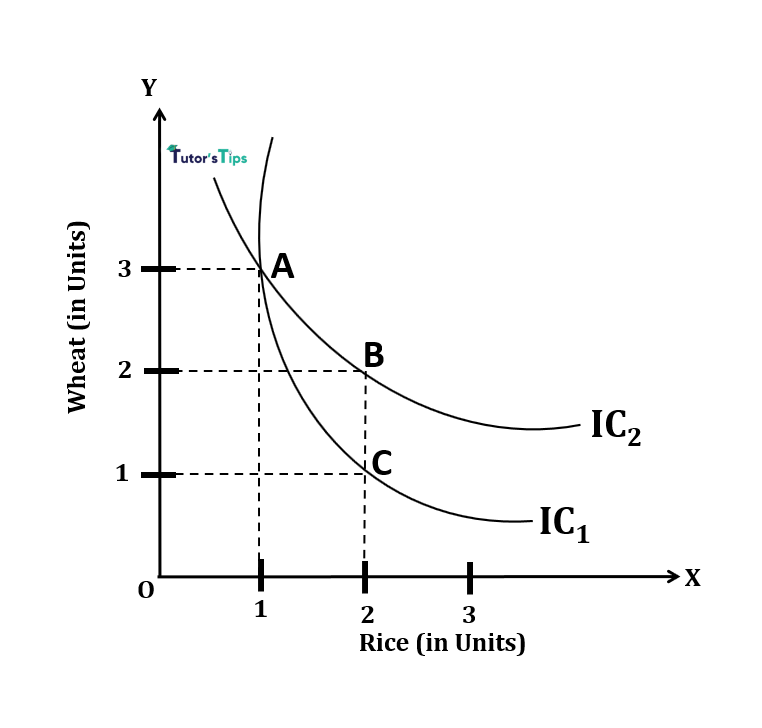 Parallel curve - Indifference Curve - Meaning and Properties