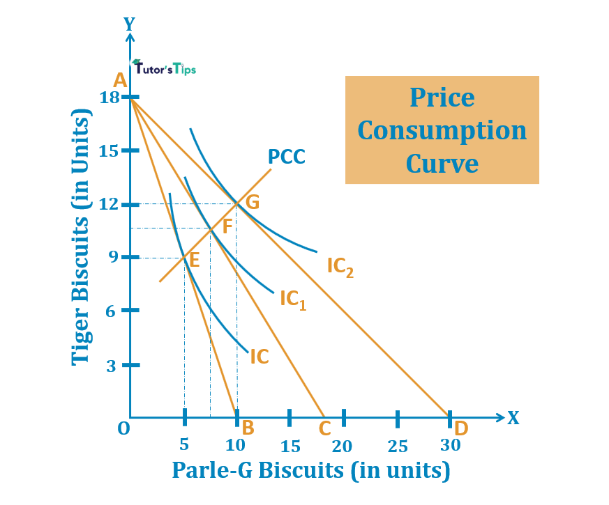 Price Consumption Curve 1 - Price Consumption Curve - Meaning and Explanation