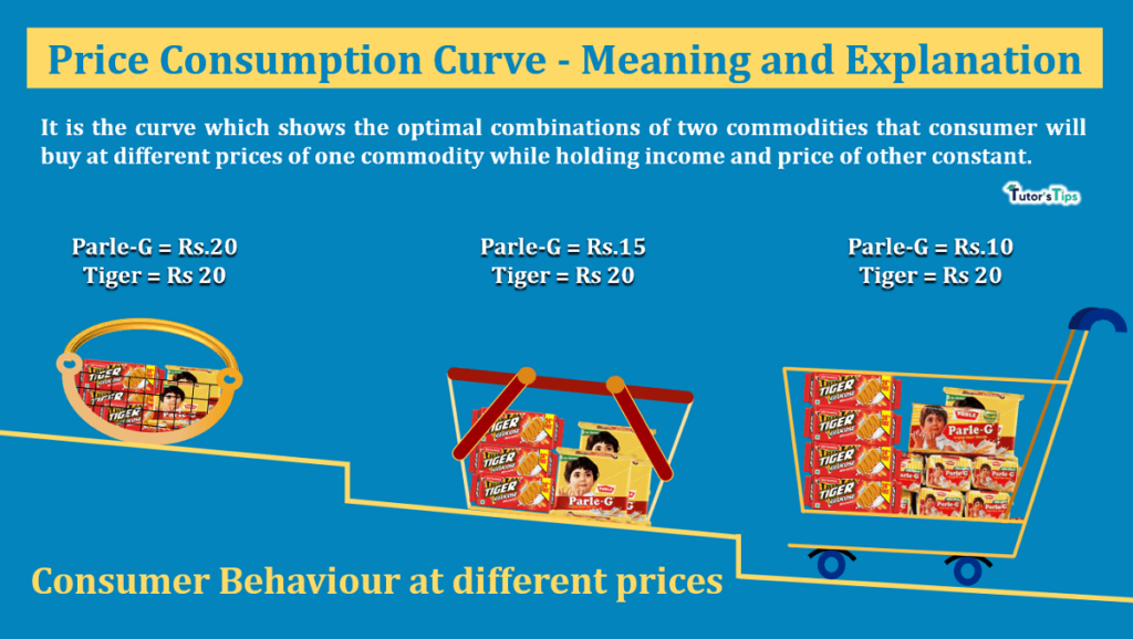 Price Consumption Curve- Meaning and Explanation