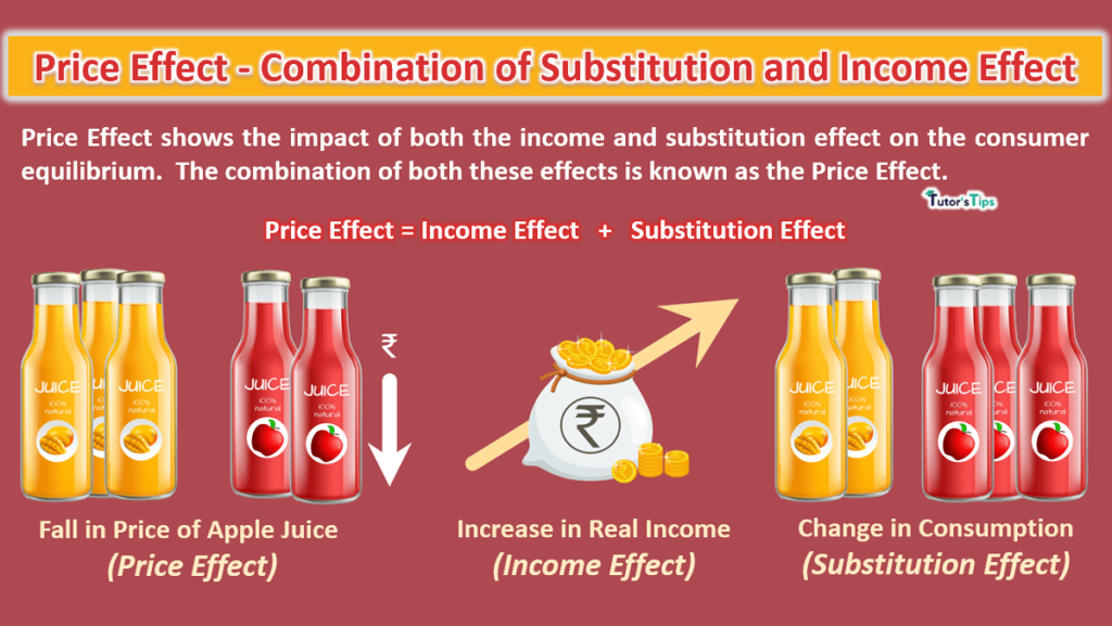 Price Effect - Combination of Substitution and Income Effect