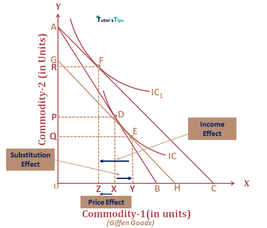 Price Effect for Giffen Goods - Price Effect - Combination of Substitution and Income Effect
