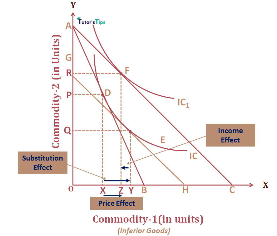 Price Effect for inferior goods - Price Effect - Combination of Substitution and Income Effect