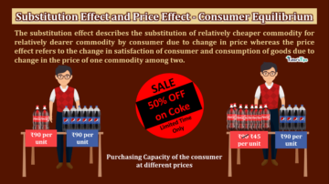Substitution Effect and Price Effect Consumer Equilibrium min 360x202 - Business Economics