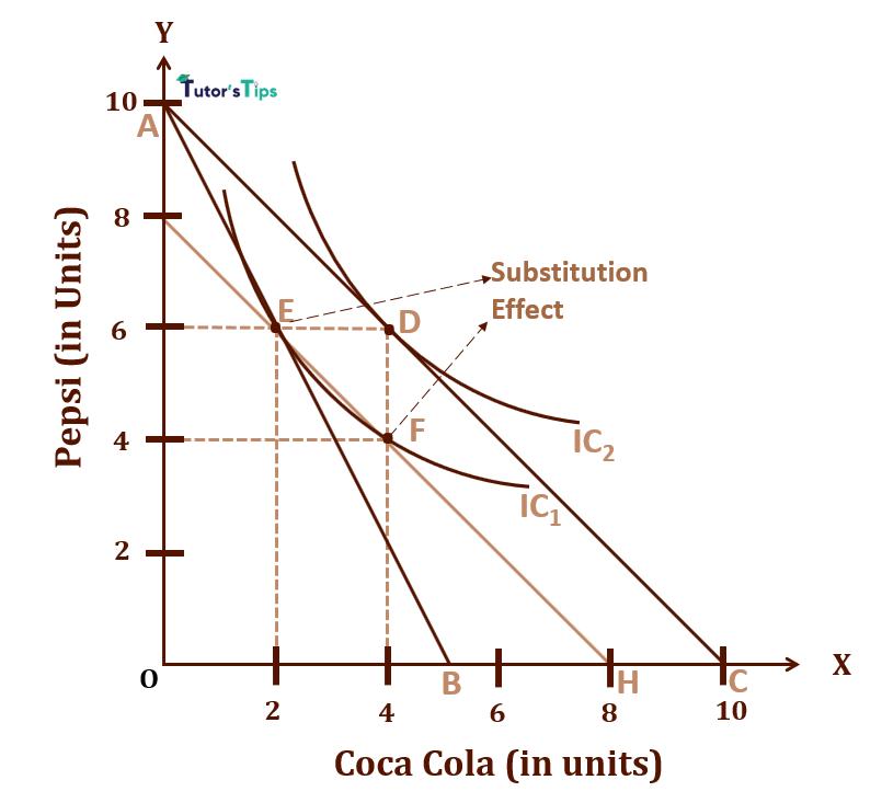 Substitution Effect on Consumer Equilibrium 1 - Substitution Effect and Price Effect - Consumer Equilibrium