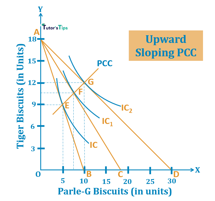 Upward sloping PCC 1 - Price Consumption Curve - Meaning and Explanation