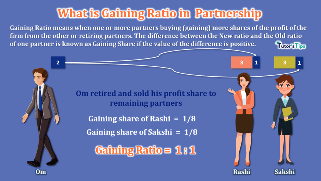 What is Gaining Ratio in Partnership