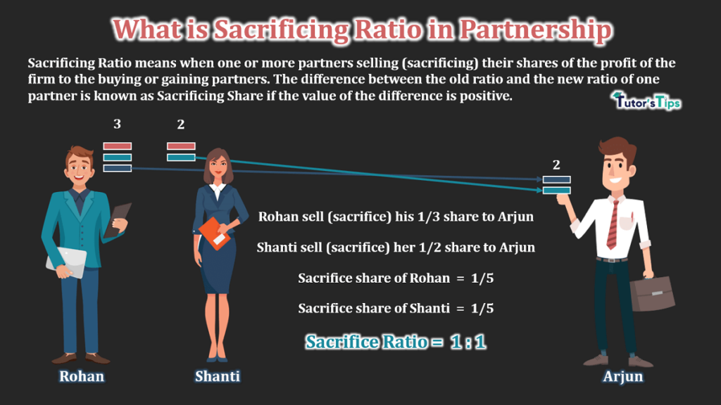 What is Sacrificing Ratio in Partnership