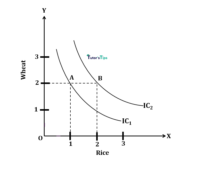 higher indifference curve - Indifference Curve - Meaning and Properties