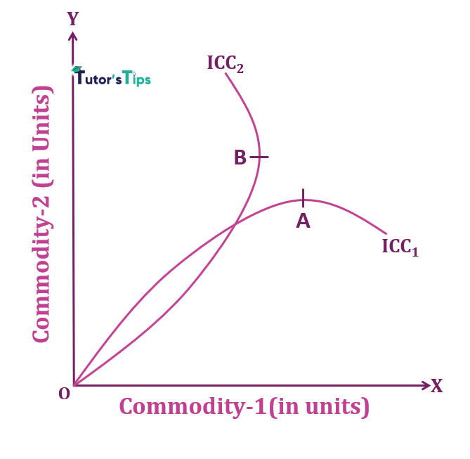 negative sloped ICC with inferior commodities - Consumer Equilibrium - Income Effect and Income Consumption Curve