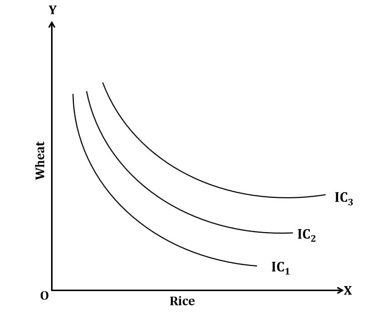 parallel indifference curve - Indifference Curve - Meaning and Properties