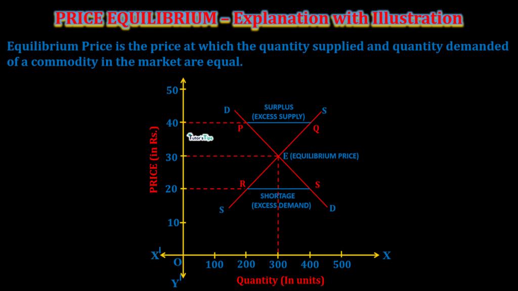 price equilibrium -explanation