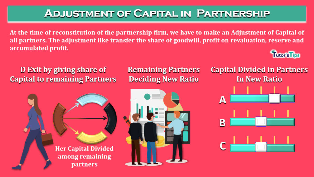 Adjustment of Capital in Partnership