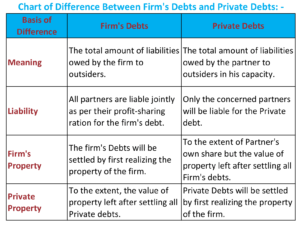 Chart of Difference Between Firms Debts and Private Debts 1 min 300x225 - Difference Between Firm's Debt and Private Debts