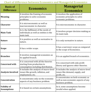 Chart of difference between Economics and Managerial Economics 1 min 1 294x300 - Difference between Economics and Managerial Economics
